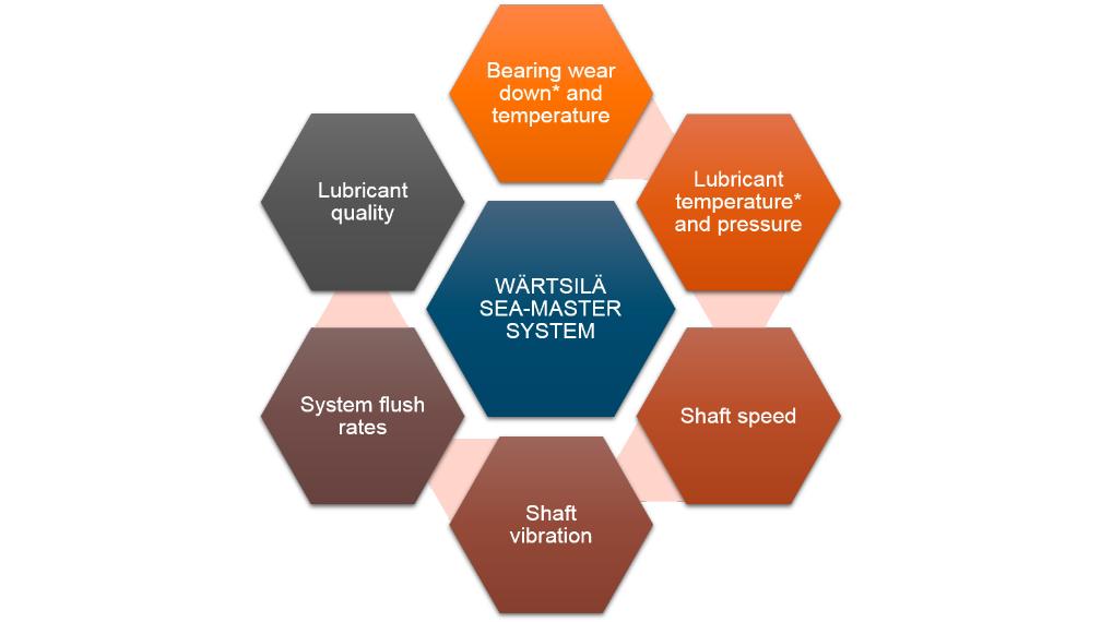 sea-master-components