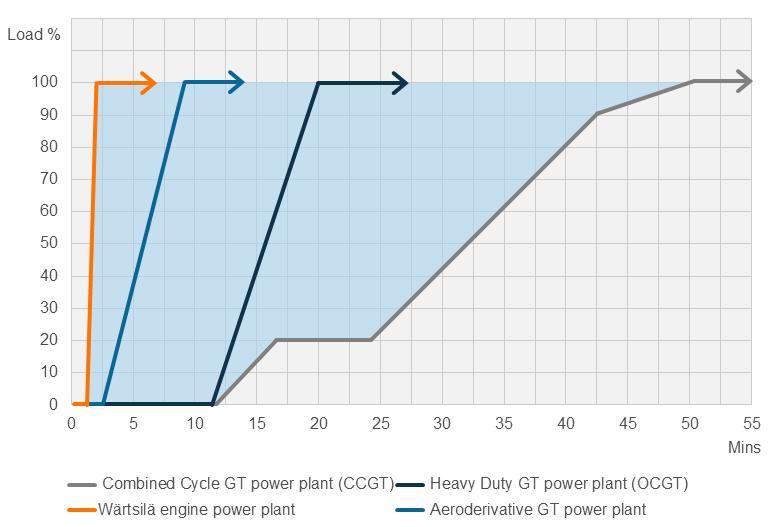 Technology Comparison graph