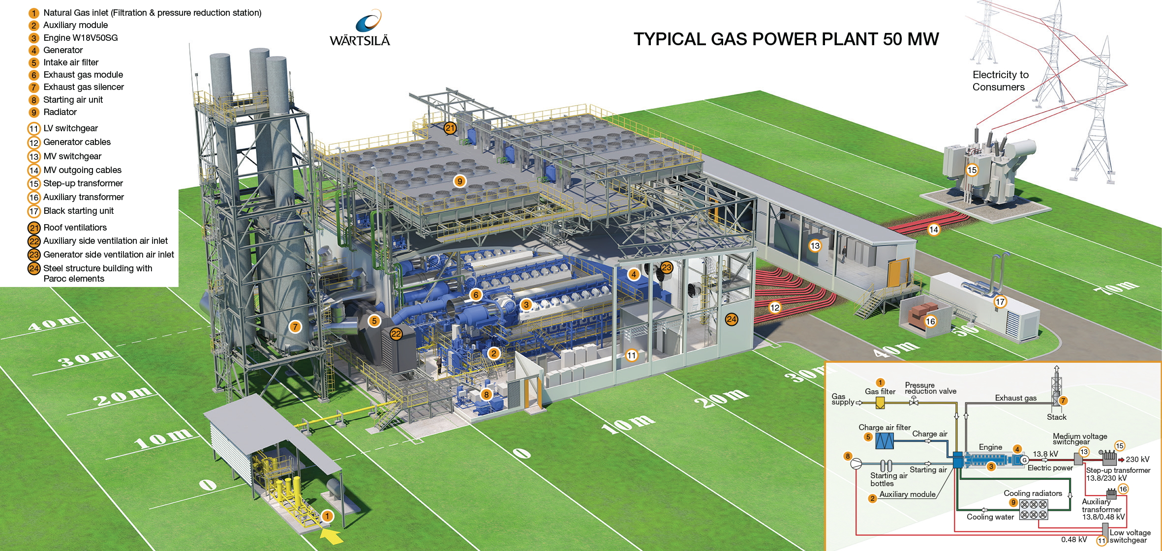 Gas power plants