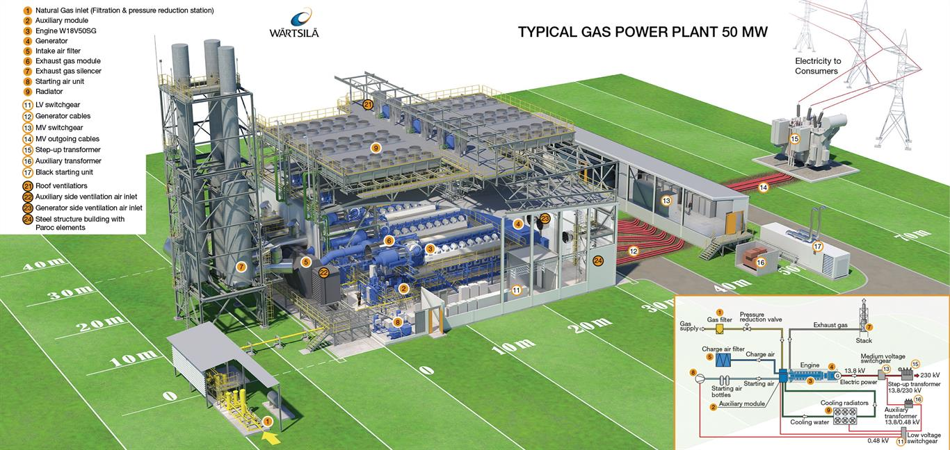 Typical SG power plant