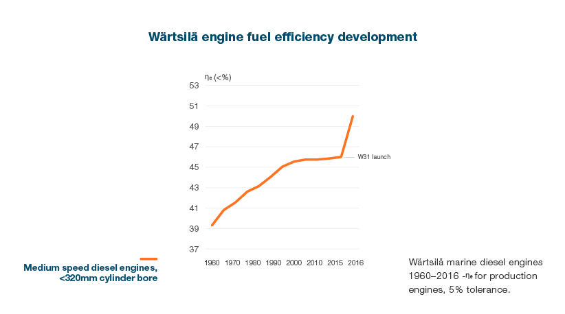 WARTSILA_2016_Sustainability_EN