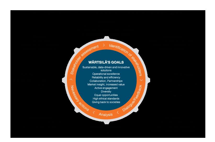 Wartsila_kaaviot_EN_2017_Main_Expectations_of_Wartsila's_Stakeholders_and_Wartsila's_Goals