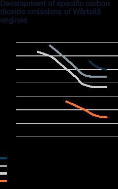 Wartsila_Sustainability_graphs_2018_WN34