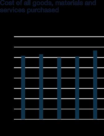 Wartsila_Sustainability_graphs_2018_WN37