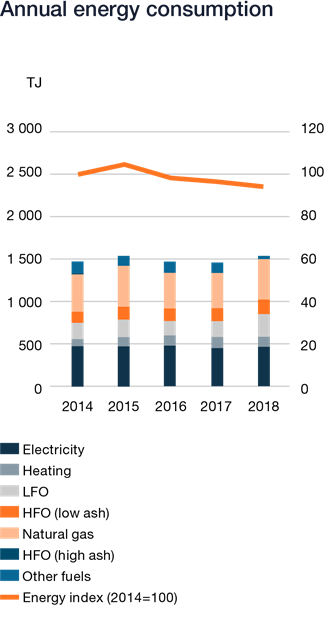Wartsila_Sustainability_graphs_2018_WN44