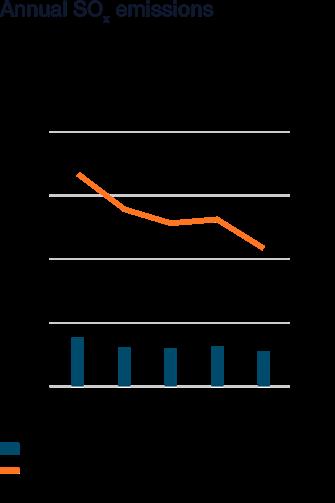Wartsila_Sustainability_graphs_2018_WN50