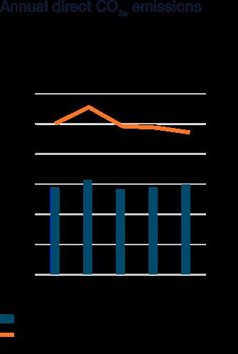 Wartsila_Sustainability_graphs_2018_WN51