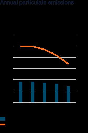 Wartsila_Sustainability_graphs_2018_WN52