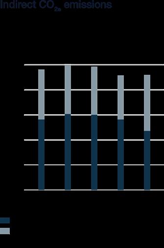 Wartsila_Sustainability_graphs_2018_WN53