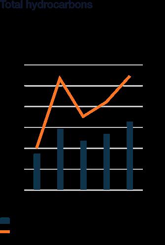 Wartsila_Sustainability_graphs_2018_WN54