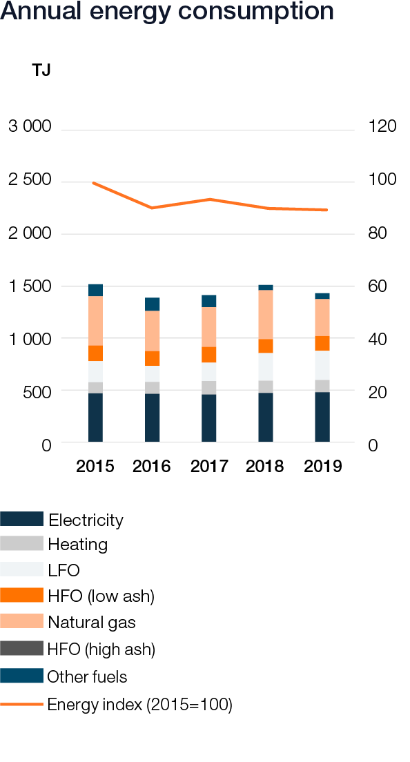 Wartsila_Sustainability_graphs_2019_web_v616