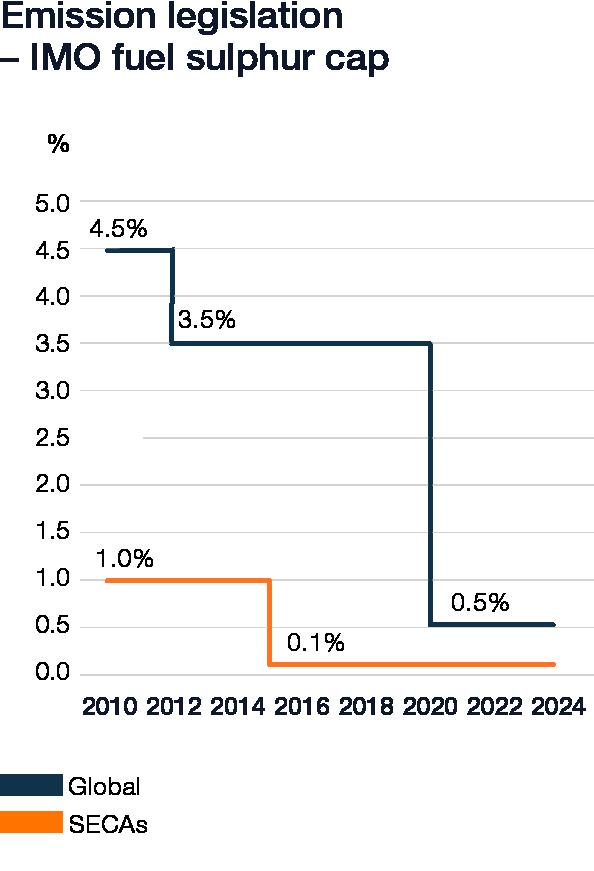 Wartsila_Sustainability_graphs_2019_web_v62