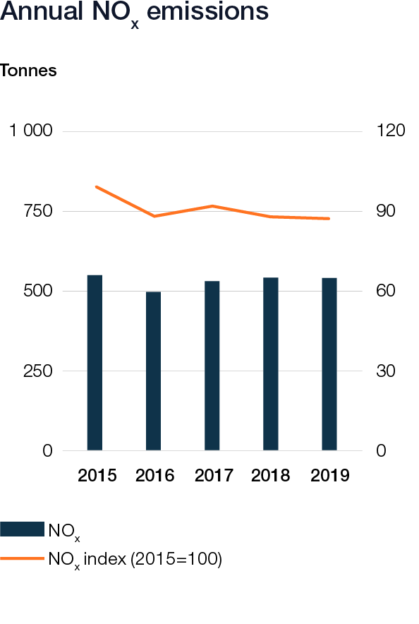 Wartsila_Sustainability_graphs_2019_web_v621