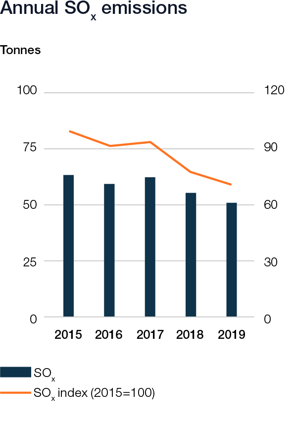 Wartsila_Sustainability_graphs_2019_web_v622