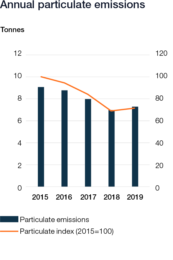 Wartsila_Sustainability_graphs_2019_web_v624