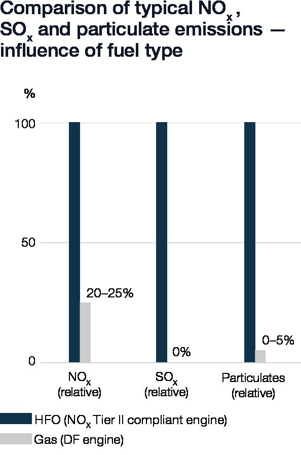 Wartsila_Sustainability_graphs_2019_web_v63