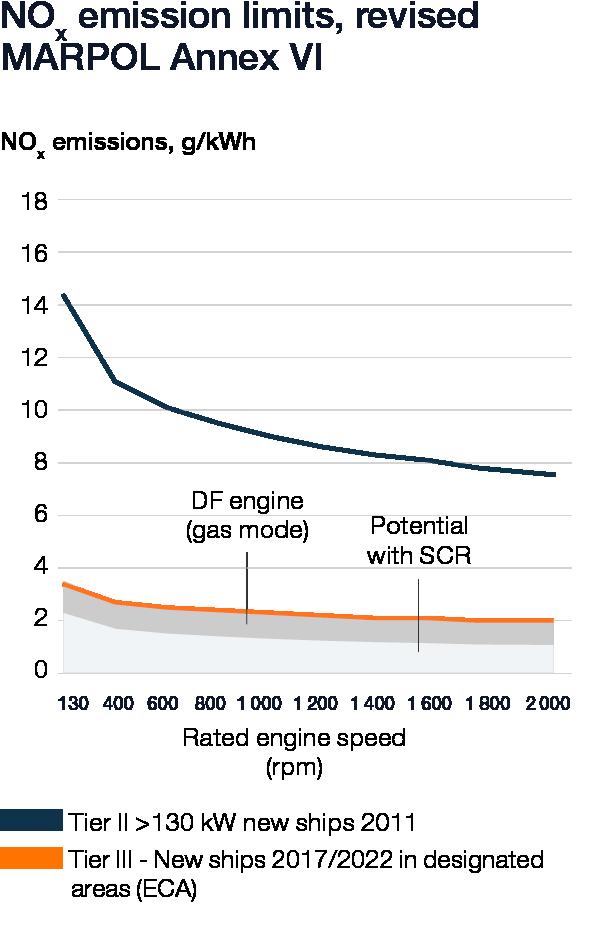Wartsila_Sustainability_graphs_2019_web_v65