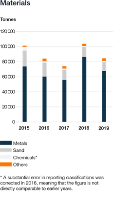Wartsila_Sustainability_graphs_2019_web_v67