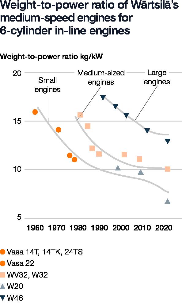 Wartsila_Sustainability_graphs_2019_web_v68