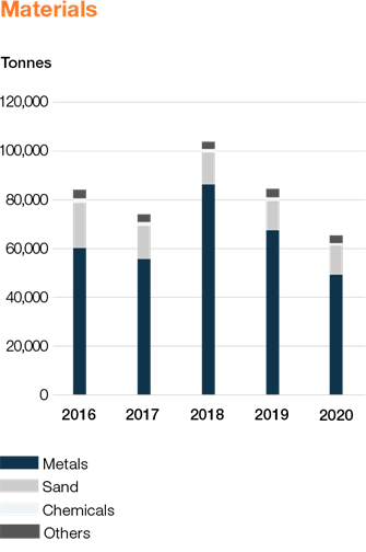 Wartsila_Sustainability_graphs_2020_WEB_EN_