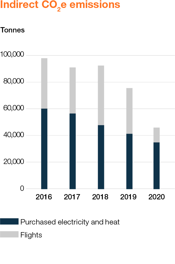 Wartsila_Sustainability_graphs_2020_WEB_EN_10