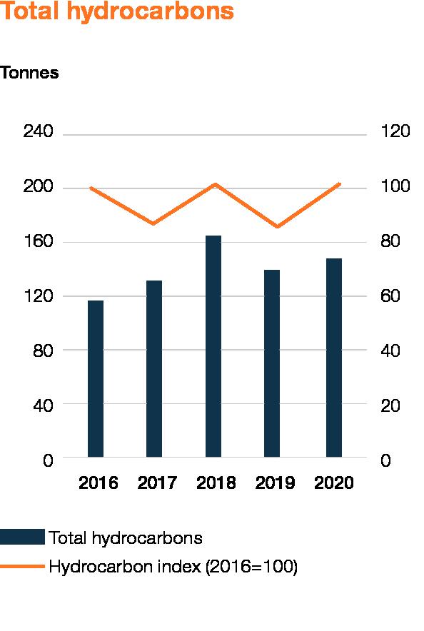 Wartsila_Sustainability_graphs_2020_WEB_EN_11