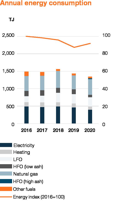 Wartsila_Sustainability_graphs_2020_WEB_EN_2