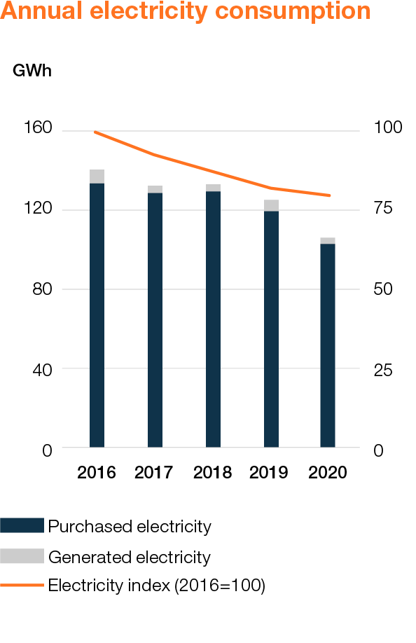 Wartsila_Sustainability_graphs_2020_WEB_EN_3