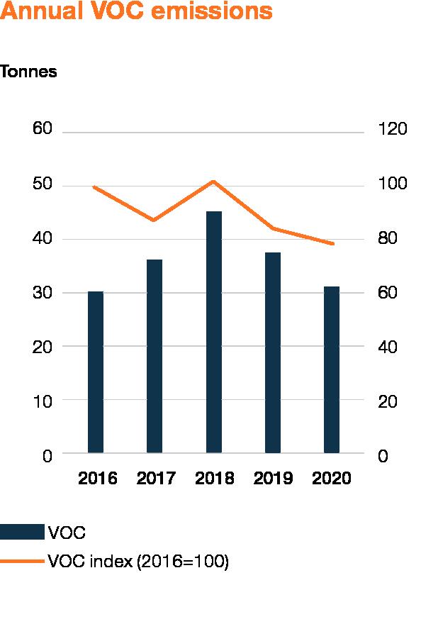 Wartsila_Sustainability_graphs_2020_WEB_EN_5
