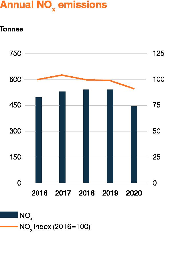 Wartsila_Sustainability_graphs_2020_WEB_EN_6