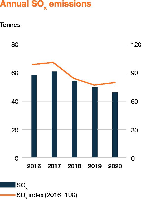 Wartsila_Sustainability_graphs_2020_WEB_EN_7