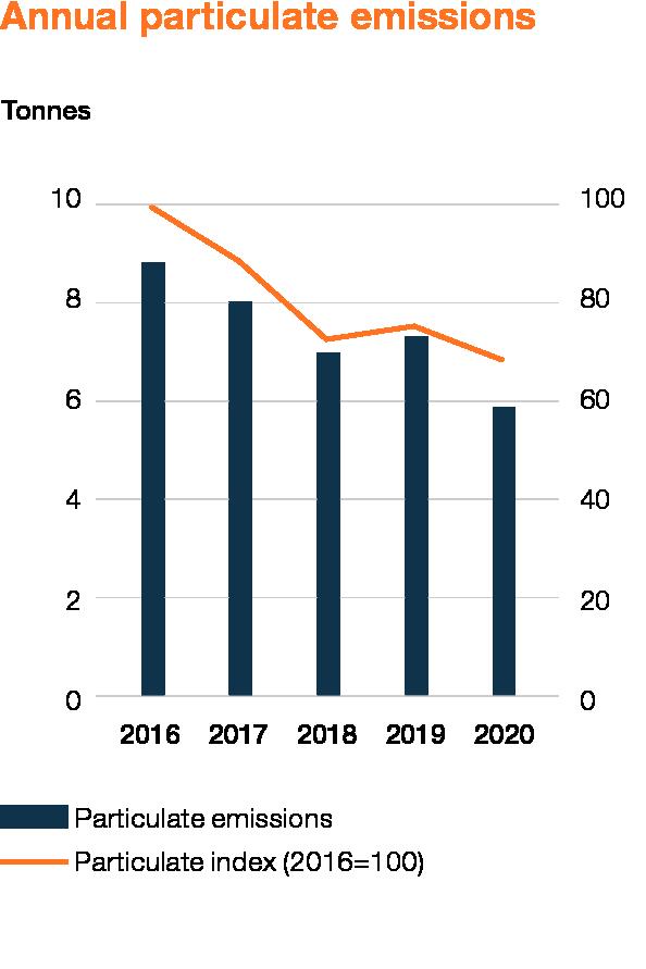 Wartsila_Sustainability_graphs_2020_WEB_EN_9