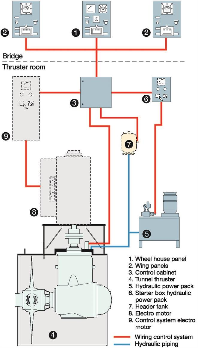 bow thruster Bow Thruster Wiring Diagram Bow Thruster Wiring Diagram #6 vetus bow thruster wiring diagram