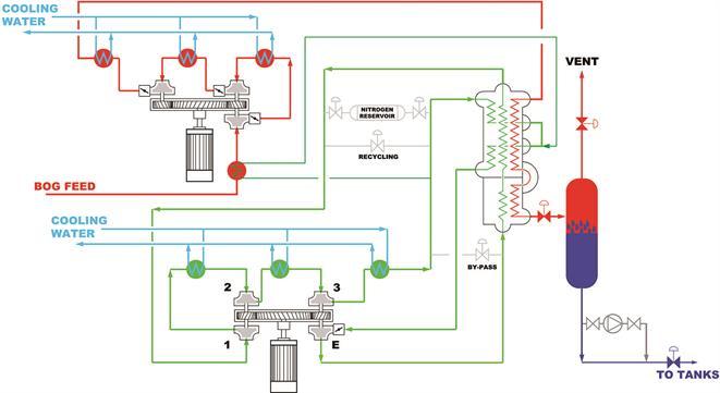 LNG Reliquefaction System