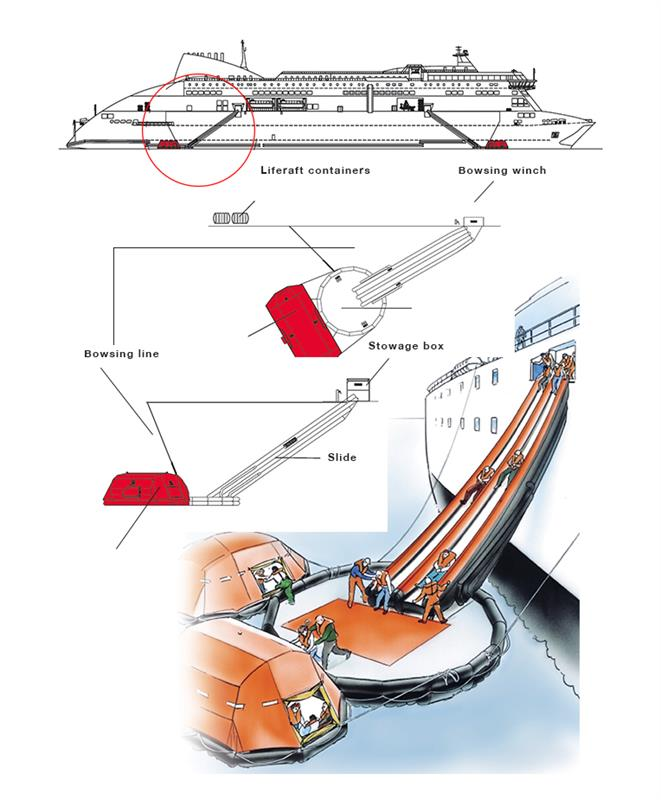 Marine evacuation systems (MES)