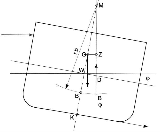Metacentre M (initial transverse metacentre)