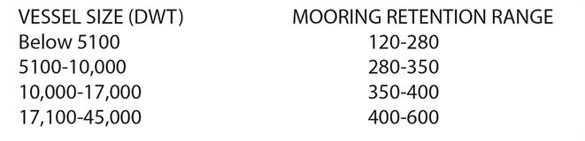 Mooring retention