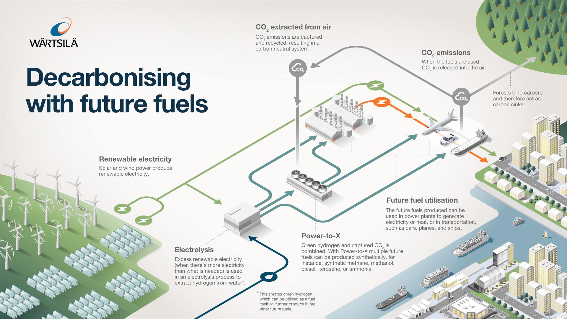 Wärtsilä - Power-to-x Infograph