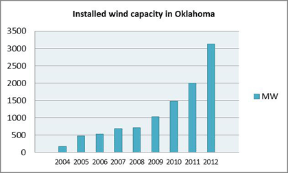 In less than ten years, the installed wind capacity has grown 18-fold in Oklahoma, increasing the need for fast back-up power