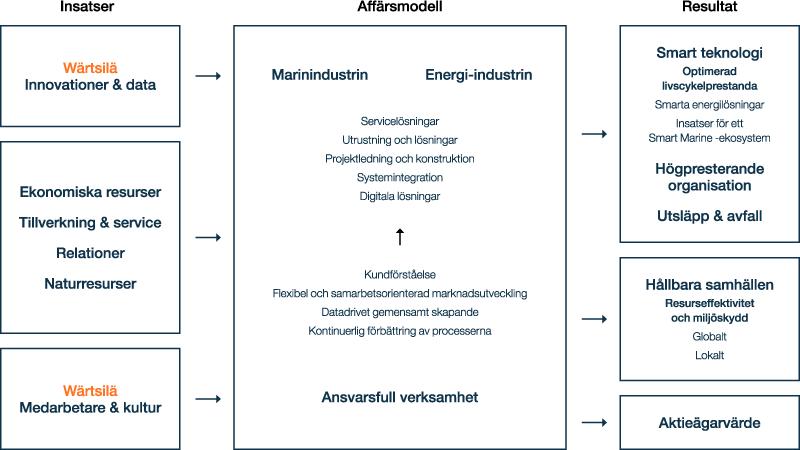 Affärsmodell