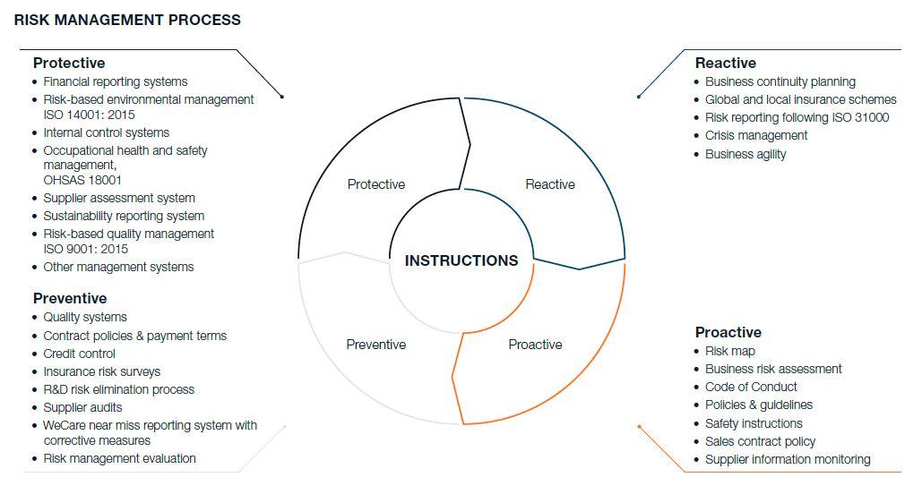 Risk management process 2020