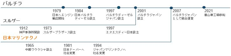 SLS history