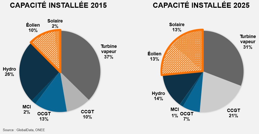 Chart installed capacity 2015-25