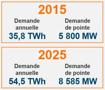 Demand 2015-25