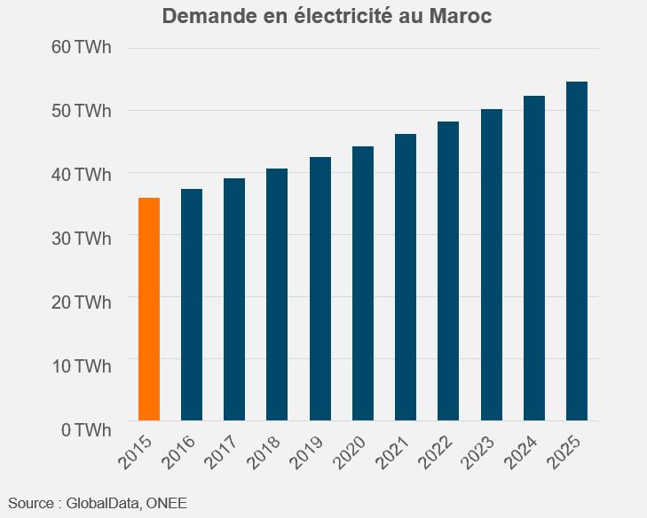 Electricity demand Morocco