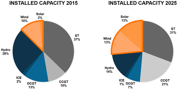 Capacity mix forecast 2015-2025