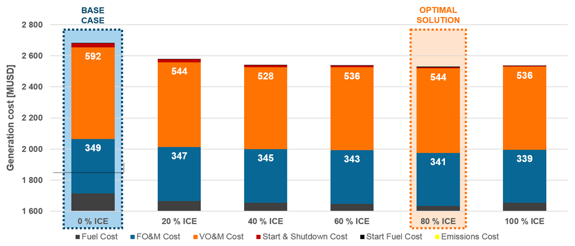 ICE vs CCGT cost comparison