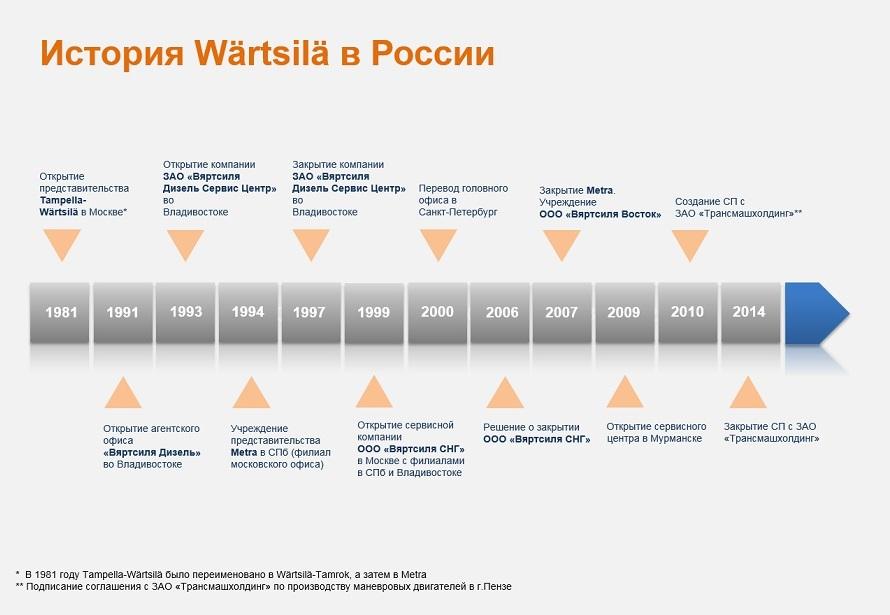 История Wartsila в России