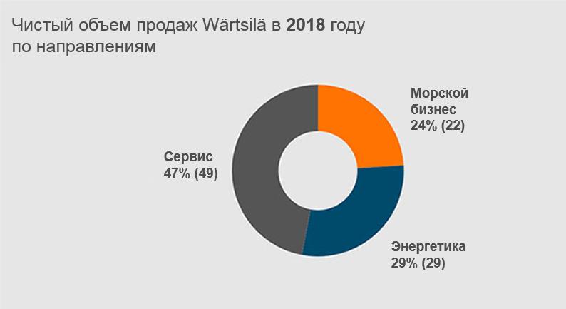 Net sales 2018