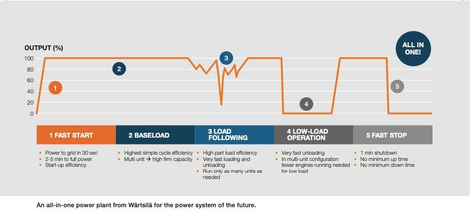 Vietnam power system